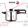 Olla a presión FAGOR DUAL XPRESS. Olla express acero Inoxidable y aluminio, apta para todas las cocinas gas, vitroceramica, INDUCCIÓN y lavavajillas. Fondo Termodifusor